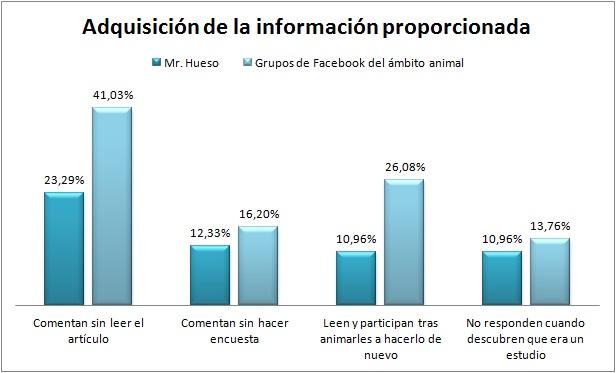 Gráfica que muestra las dificultades en la adquisición de la información en redes sociales, comparando las personas que lo hicieron en Mr. Hueso o en grupos del ámbito animal
