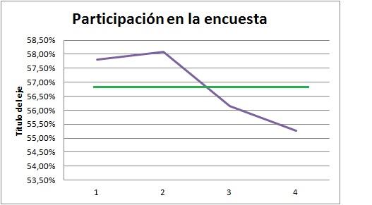 Datos de participación en la encuesta del estudio