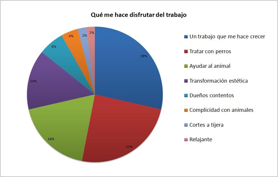 gráfico que muestra los aspectos que más les gustan de su trabajo