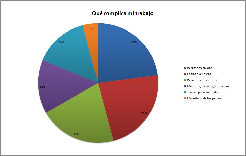Gráfico que muestra qué dificulta su trabajo