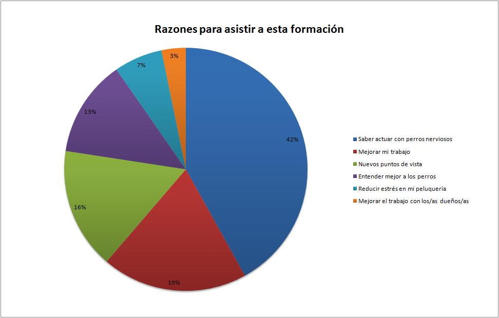 Gráfico que muestra las razones para asistir a la formación