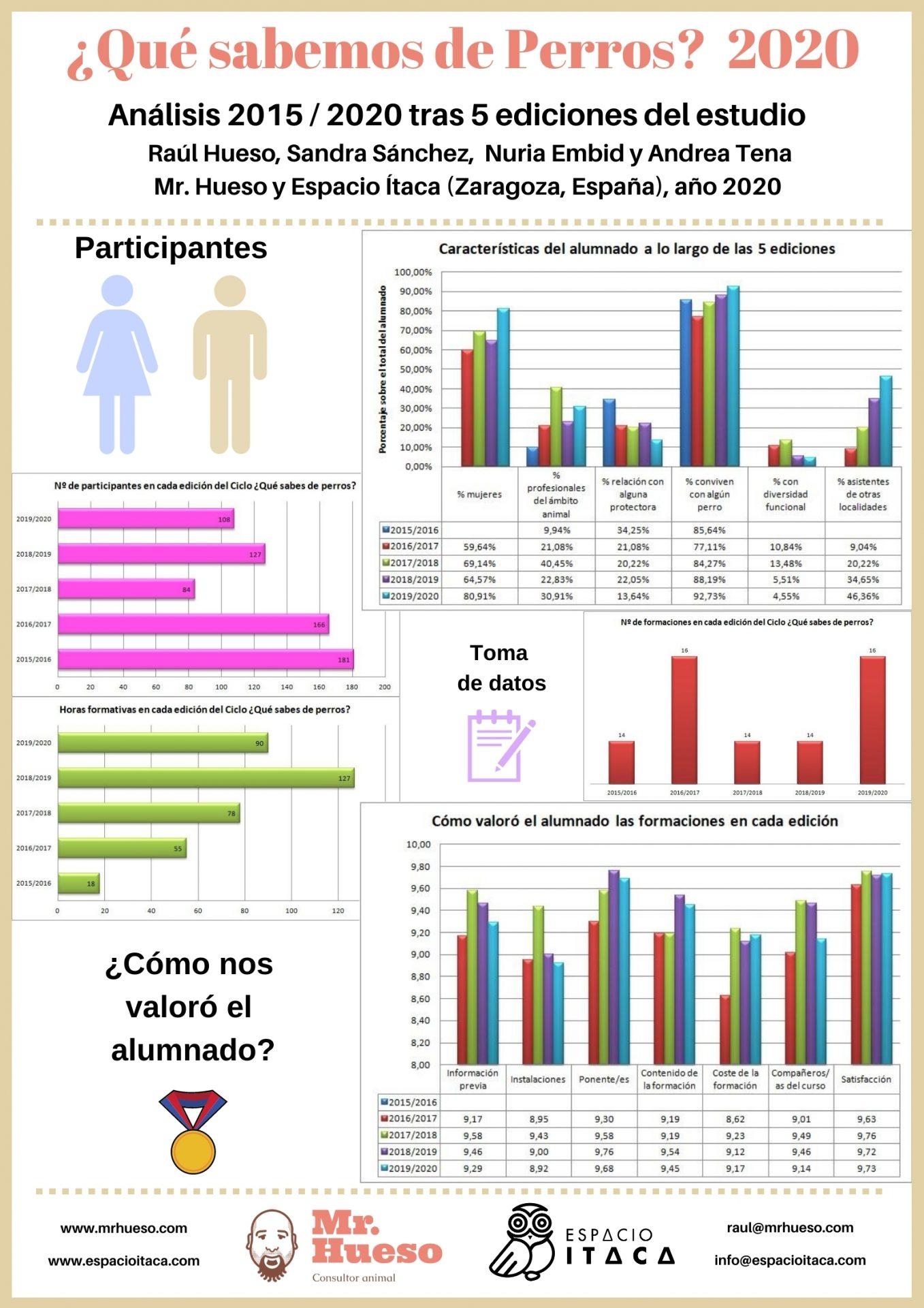 Comparativa de participación en todas las ediciones del estudio ¿Qué sabemos de perros?