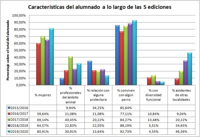 Datos sobre el alumnado participante en cada edición