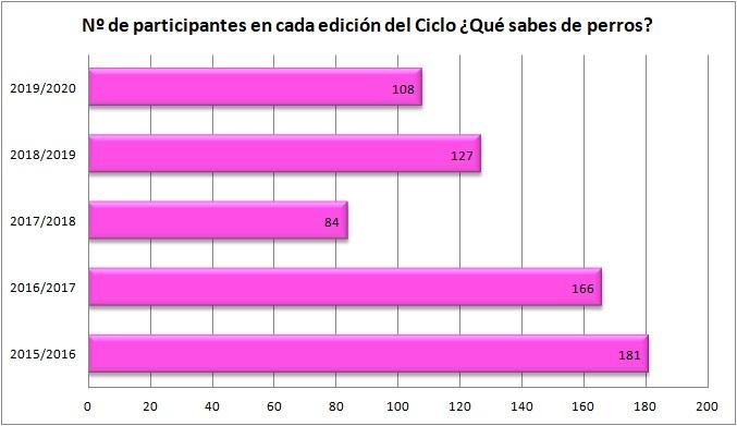 Número de participantes en cada una de las ediciones del estudio