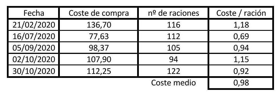 Aparece la relación de las compras realizadas, con el cálculo de raciones y coste total e individual de ellas
